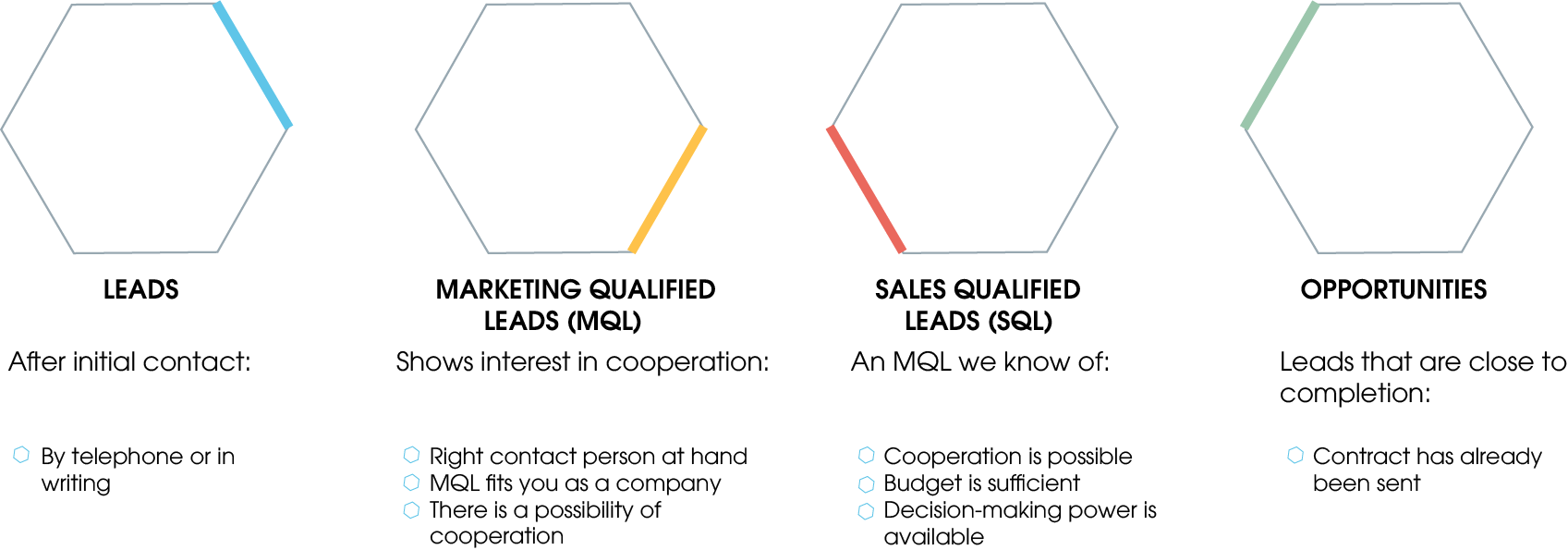 4 Types of leads and their meaning