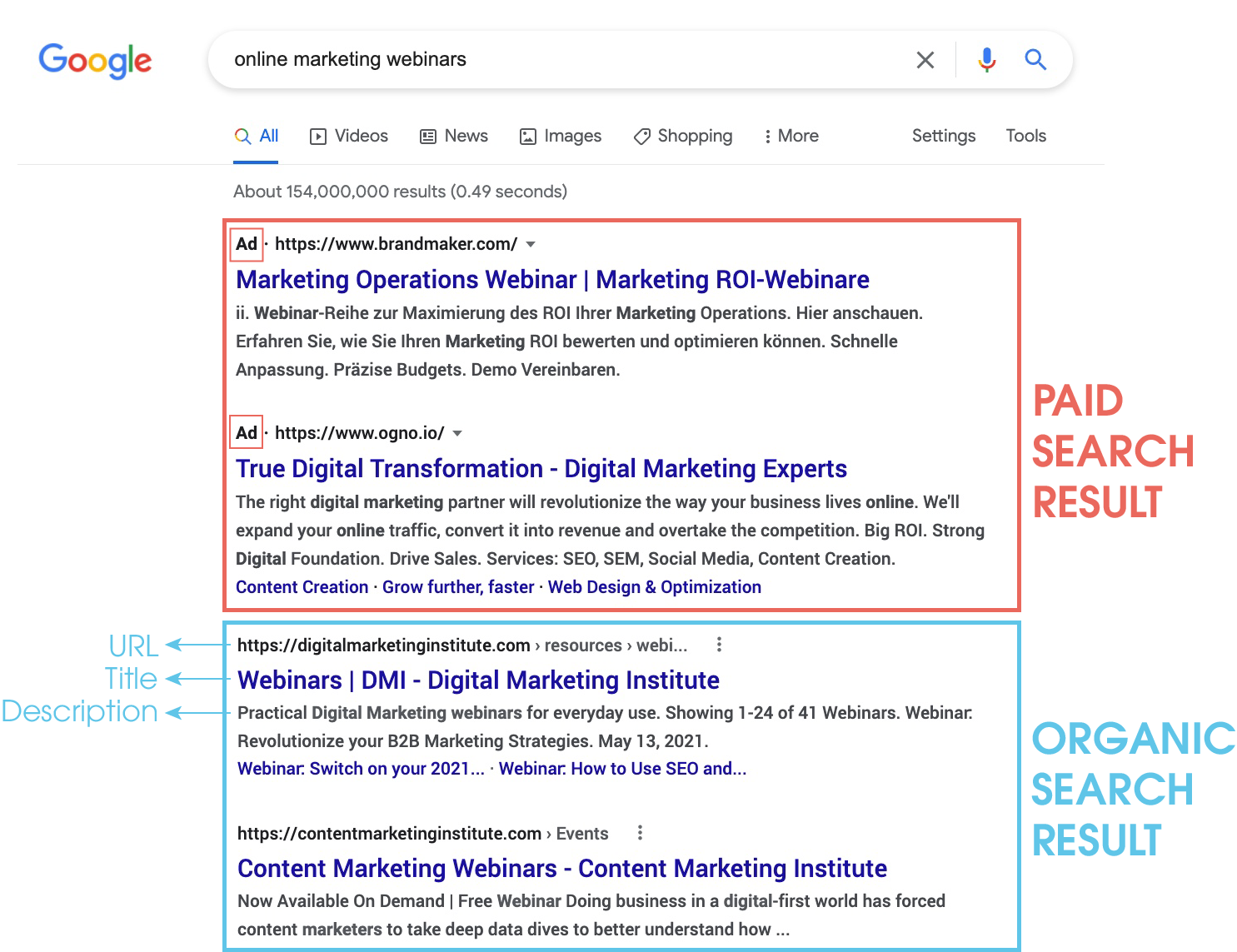 SERPs with paid and organic traffic