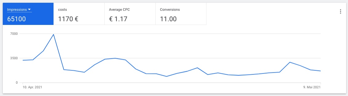 Mapping of an impression curve over a certain period of time from Google Ads