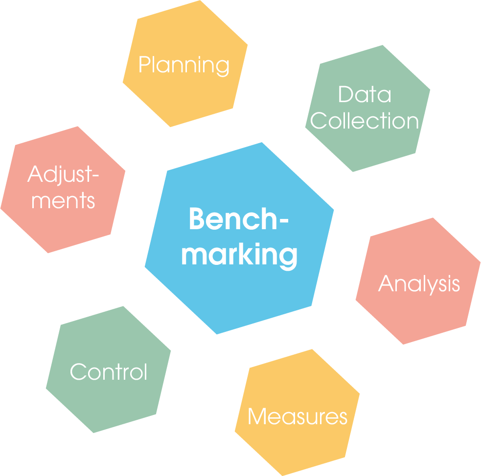 The benchmarking cycle starts with planning, continues with data collection, then with data analysis, development of measures and their control. Once all these steps have been completed, final adjustments are made before the cycle starts again from the beginning.