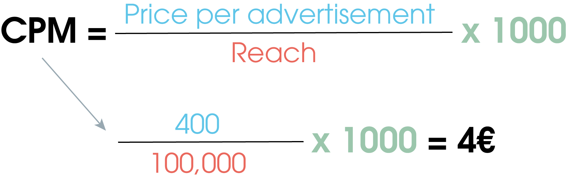 Calculation of CPM based on the example with a price of 400 € for a price per ad