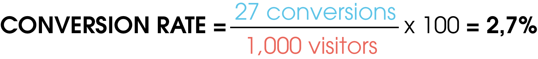 The picture shows an example of how the conversion rate is calculated. Here you divide 27 conversions by the 1000 visitors and multiply the result by 100. As the final result you get the conversion rate in percent, which in this case is 2.7%.