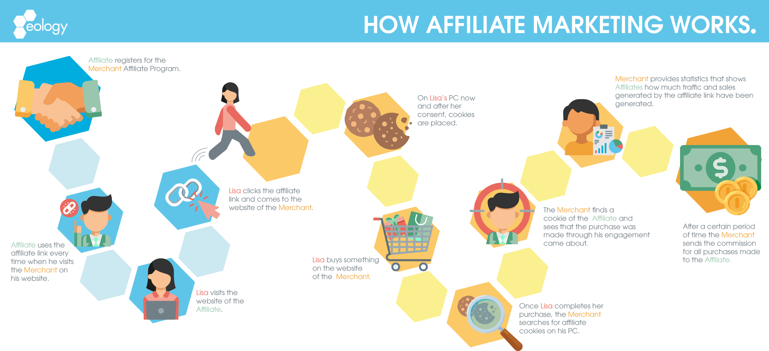 How affiliate marketing works explained step by step including signing a contract, using the affiliate link, customer purchase and subsequent commission payments.