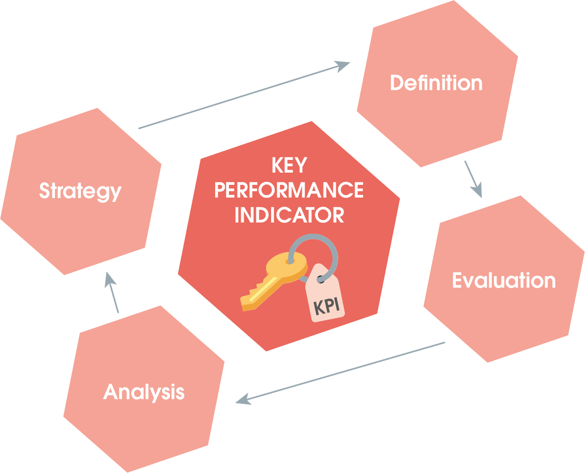 Procedure after collecting KPIs