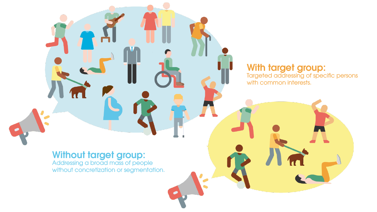 The picture shows the differences between targeting with and without target groups. The version without target group addresses a wide range of people, whereas the ads with target group only address specific people with common interests.