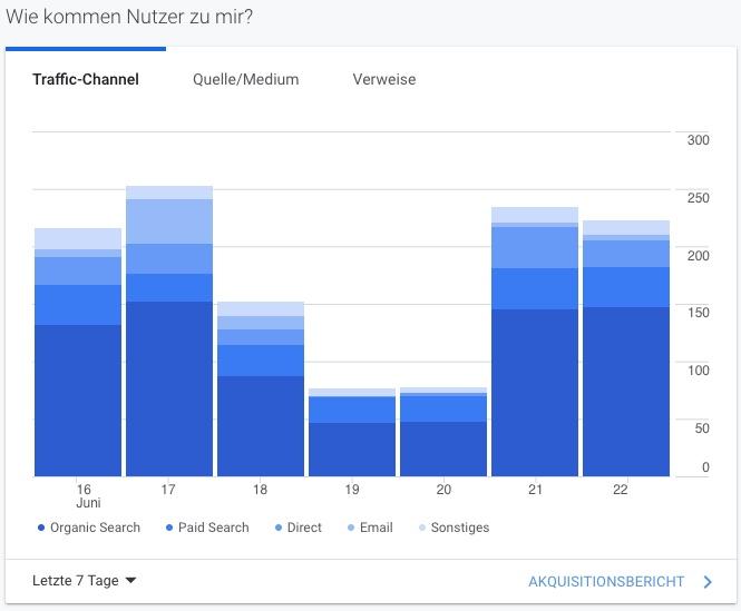 """Auf dem Bild ist der """"Wie kommen Nutzer zu mir?""""-Bereich auf der Startseite von Google Analytics zu sehen. Hierbei kannst Du einsehen, ob Nutzer über organische oder bezahlte Suche auf Deine Website gelangt sind oder eventuell direkt oder per E-Mail auf Deine Seite zugegriffen haben."""