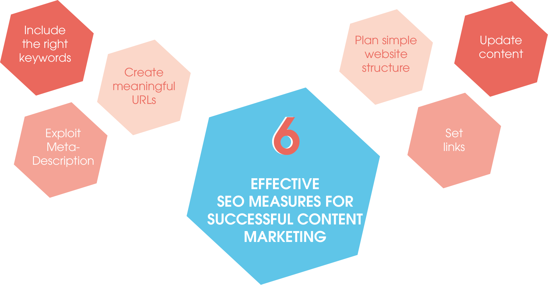 The six effective SEO measures that make your content marketing a success at a glance