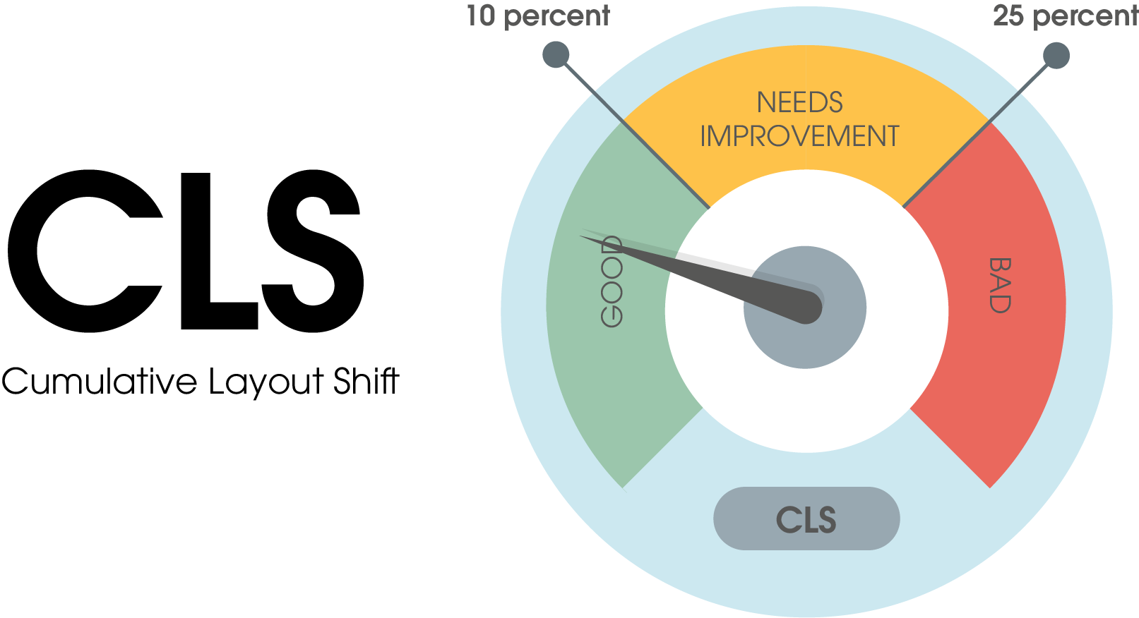 The CLS (cumulative layout shift) score is divided into three ranges: 1. good: 0 to 10 percent shift. 2. in need of optimization: 10 to 25 percent shift 3. bad: 25 percent shift and more