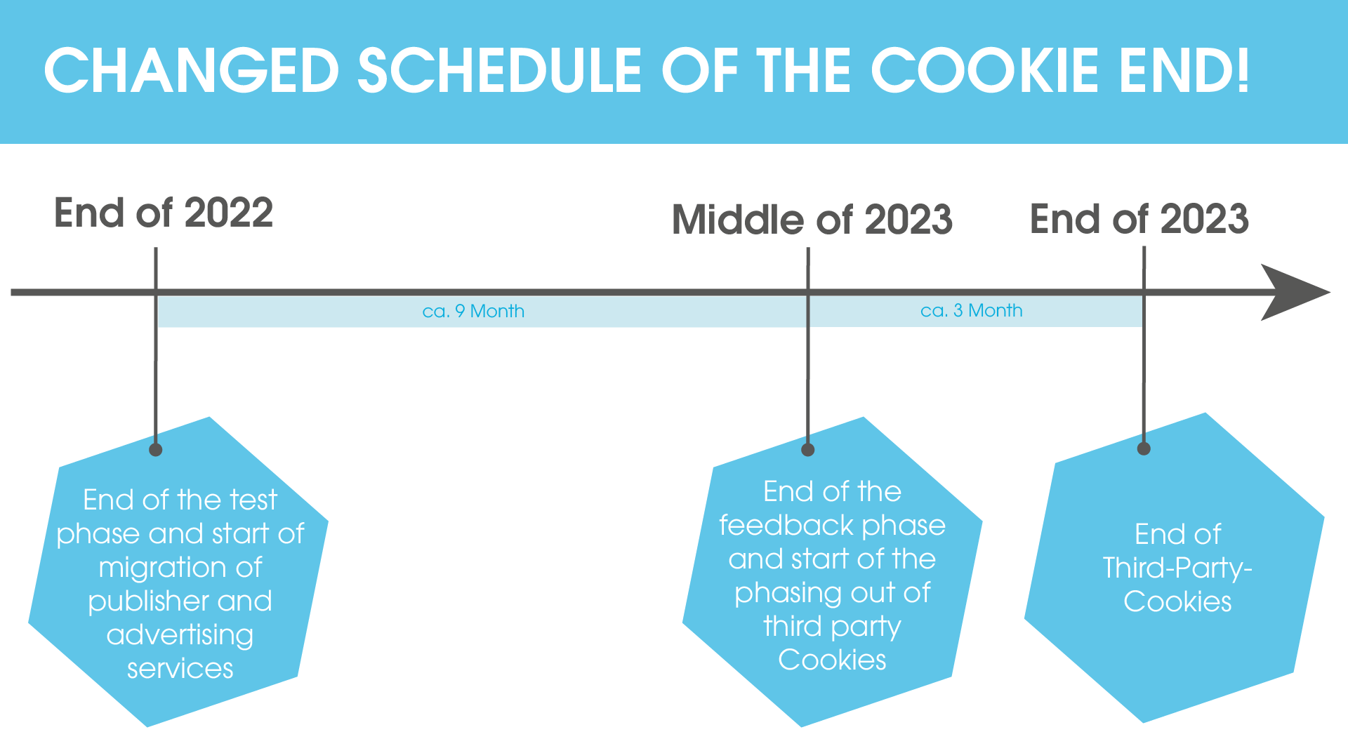 The image shows the new timetable until the end of cookieless tracking. Three phases can be seen here: 1st phase until the end of 2022, which includes the end of the test phase and the start of the migration of publisher and advertising services. 2nd phase until mid-2023, which includes the end of the feedback phase and the start of the phase-out of third-party cookies 3rd phase until the end of 2023, at which time third-party cookies will be completely terminated as a tracking option.
