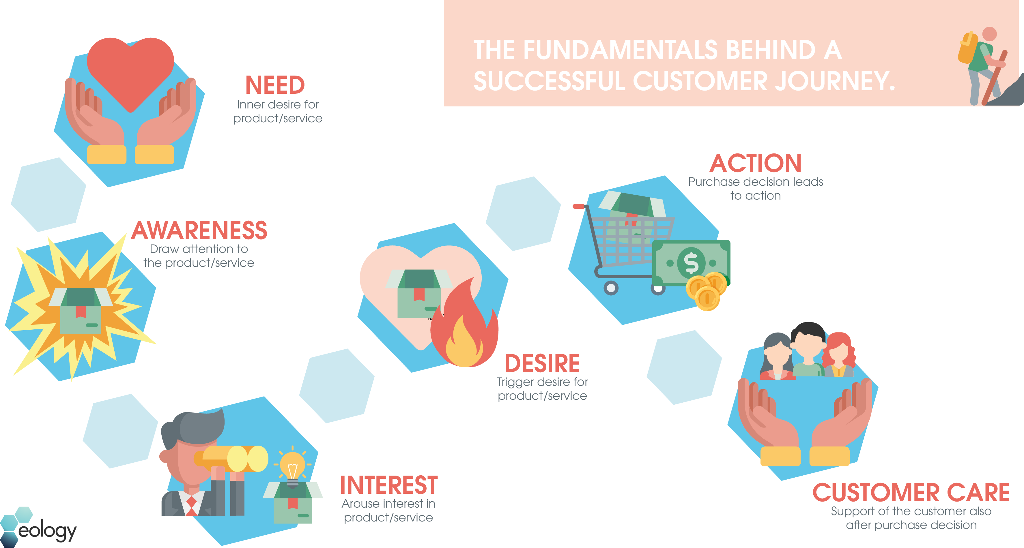 This is what lies behind a successful customer journey - You should pay attention to these basic phases: Need, Awareness, Interest, Desire, Action and Customer Care