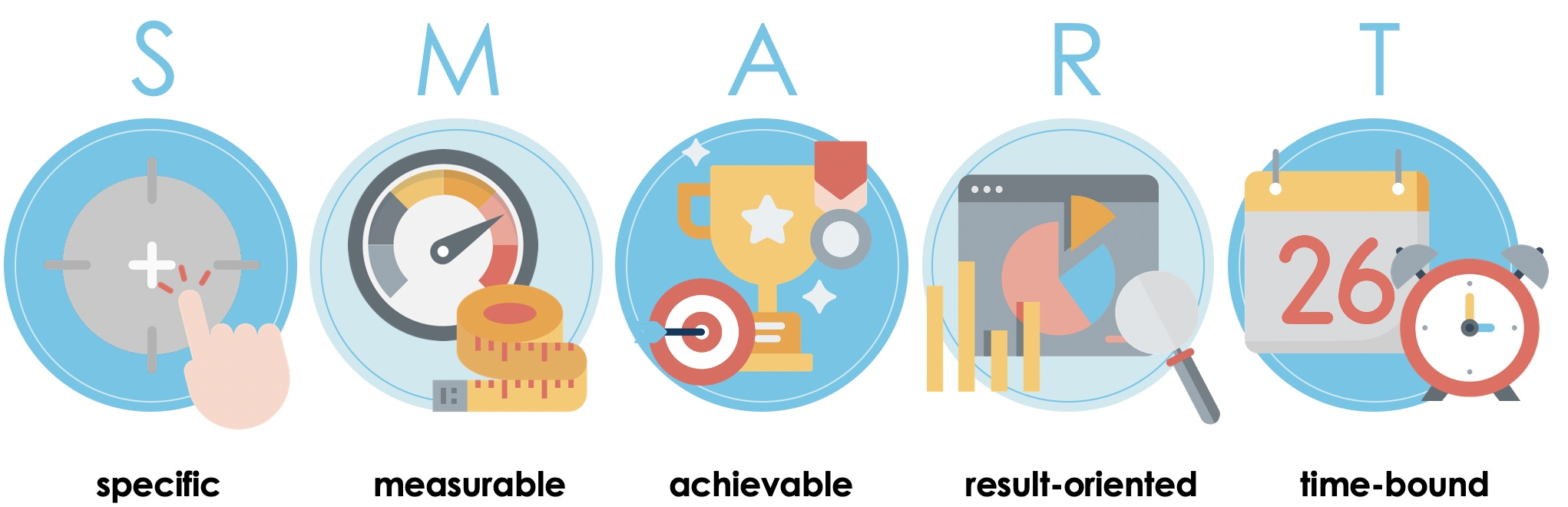 Developing the SMART objectives - There are five different areas that are important for this: 1. specific: concrete and specific objectives 2. measurable: measurable target values 3. achievable: achievable goals 4. result-oriented: realizable goals 5. time-bound: scheduled goal setting