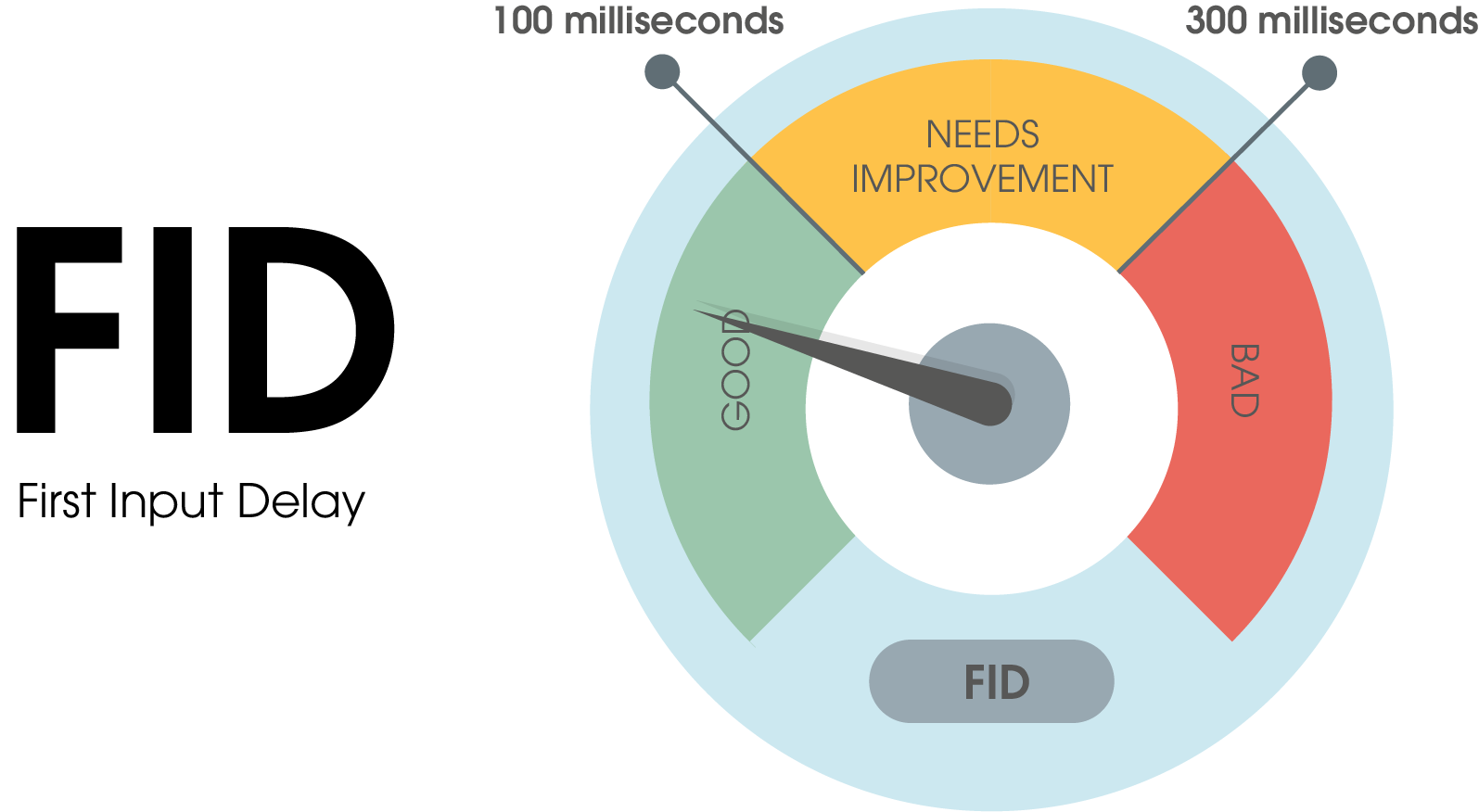 The FID (first input delay) score is divided into three ranges: 1. good: 0 to 100 milliseconds to interactivity. 2. in need of optimization: 100 to 300 milliseconds to interactivity 3. bad: 300 milliseconds or more until interactivity