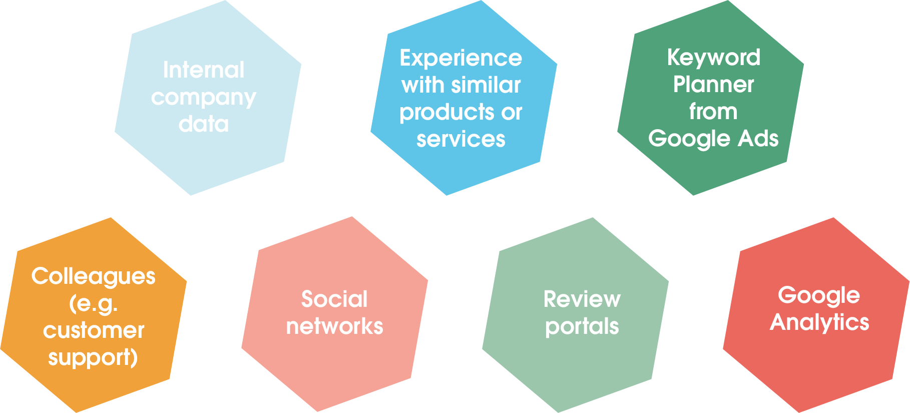 The image shows possible sources of information that you can include in a target group analysis. These include: - Internal company data - Experience with similar products/services - Keyword planner from Google Ads - Colleagues (e.g. from customer support) - Social networks - Rating portals - Google Analytics