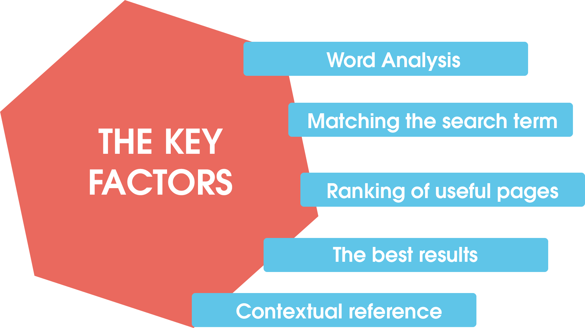Key factors that determine what results you get