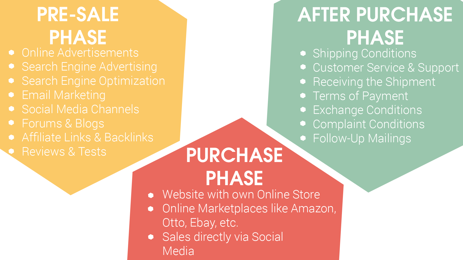 Possible touchpoints on the internet: Pre-purchase phase:, e.g.: Online ads, search engine advertising, search engine optimization, email marketing, social media channels forums & blogs, affiliate links & backlinks, reviews & tests Buying phase, e.g.: website with own online store, online marketplaces like Amazon & Co., sales directly via social media Post-purchase phase, e.g.: Shipping, payment, exchange and complaint terms, customer service & support, receiving the shipment, follow up mailings.