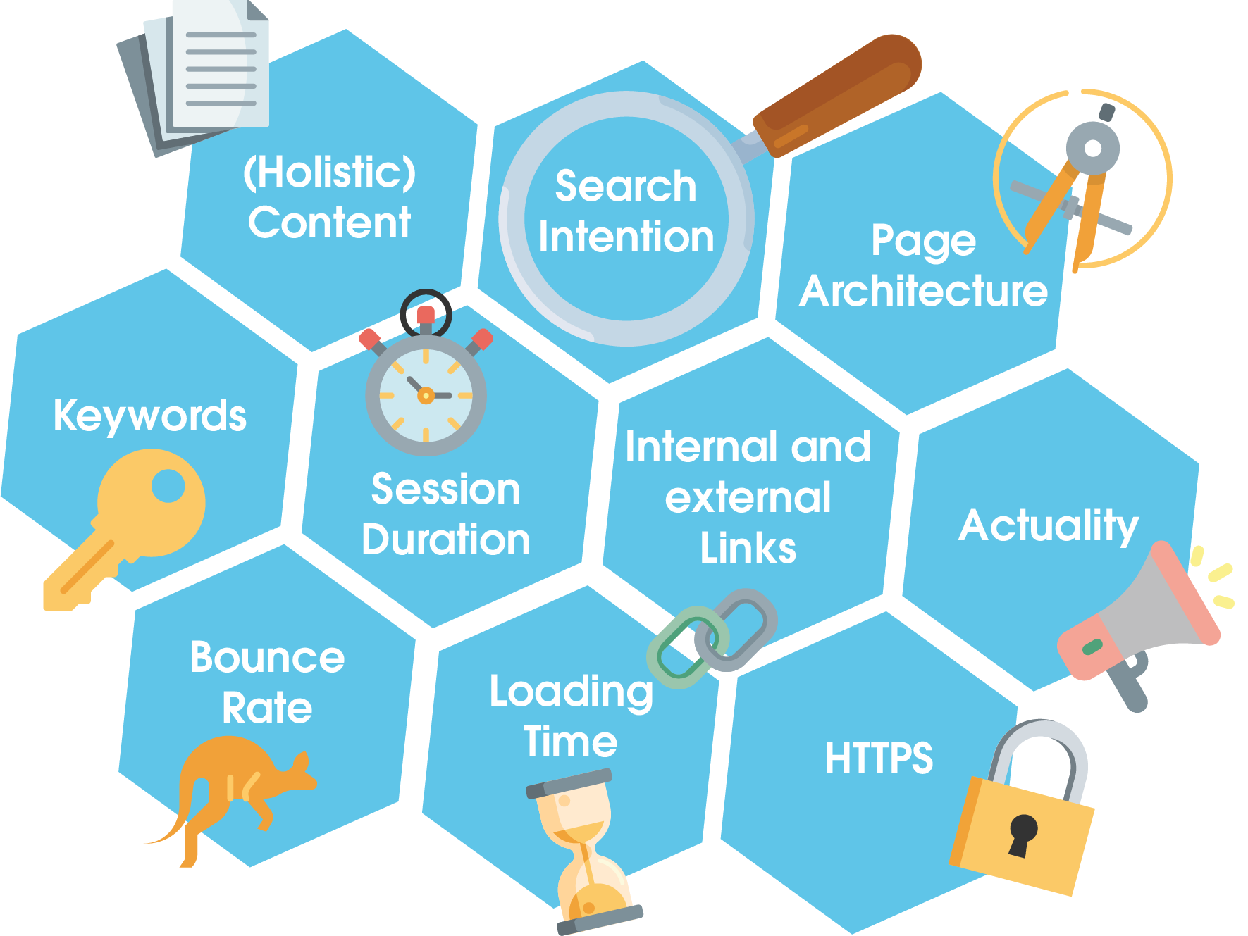The chart shows the top 10 ranking factors at a glance. These include: - (Holistic) Content - Search intentions - Page architecture - Keywords - Dwell time - Internal and external links - Topicality - Bounce rate - Loading time - HTTPS