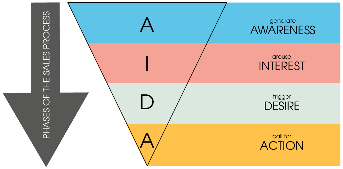 The individual phases of the sales process, represented in the AIDA model. The phases include the following steps: 1. Awareness - Generating attention 2. Interest - arouse interest 3. Desire - triggering desire 4. Action - Calling for action