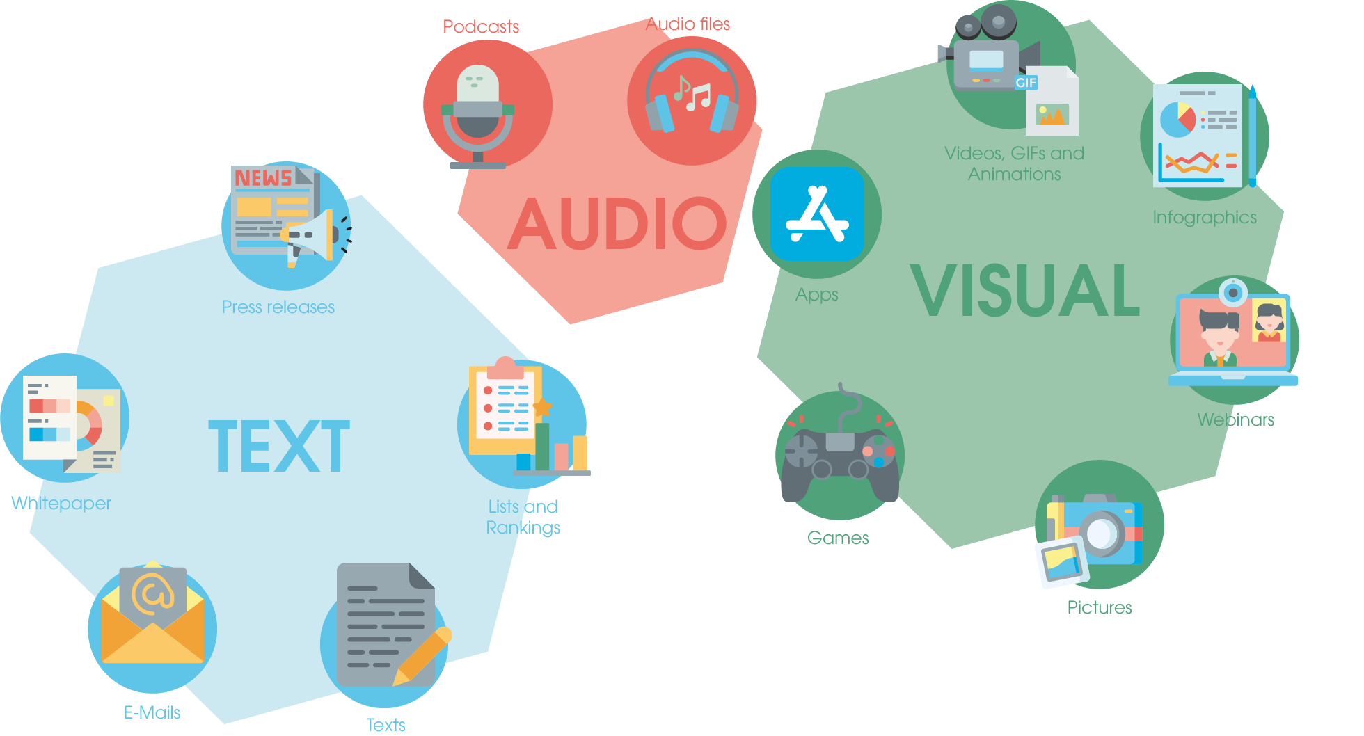Possible classification of content types into text, audio and visual content