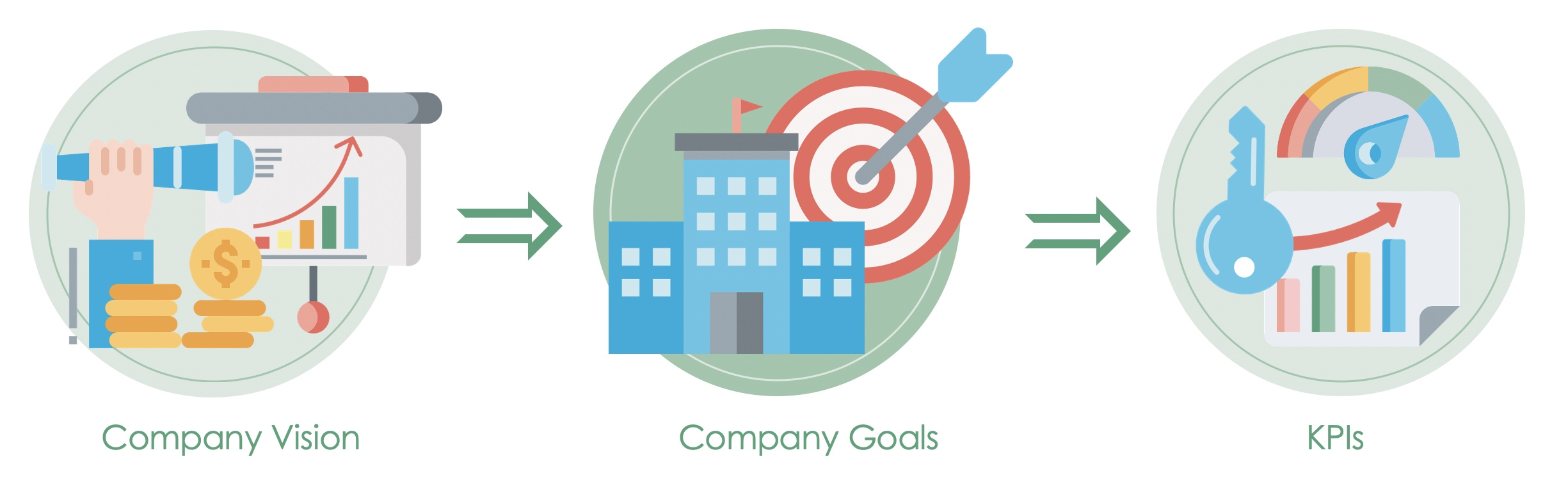 Procedure for defining KPIs in the company: You start by focusing on a corporate vision. In the next step, you derive the corporate goals from this vision, which in turn help you to formulate your KPIs.