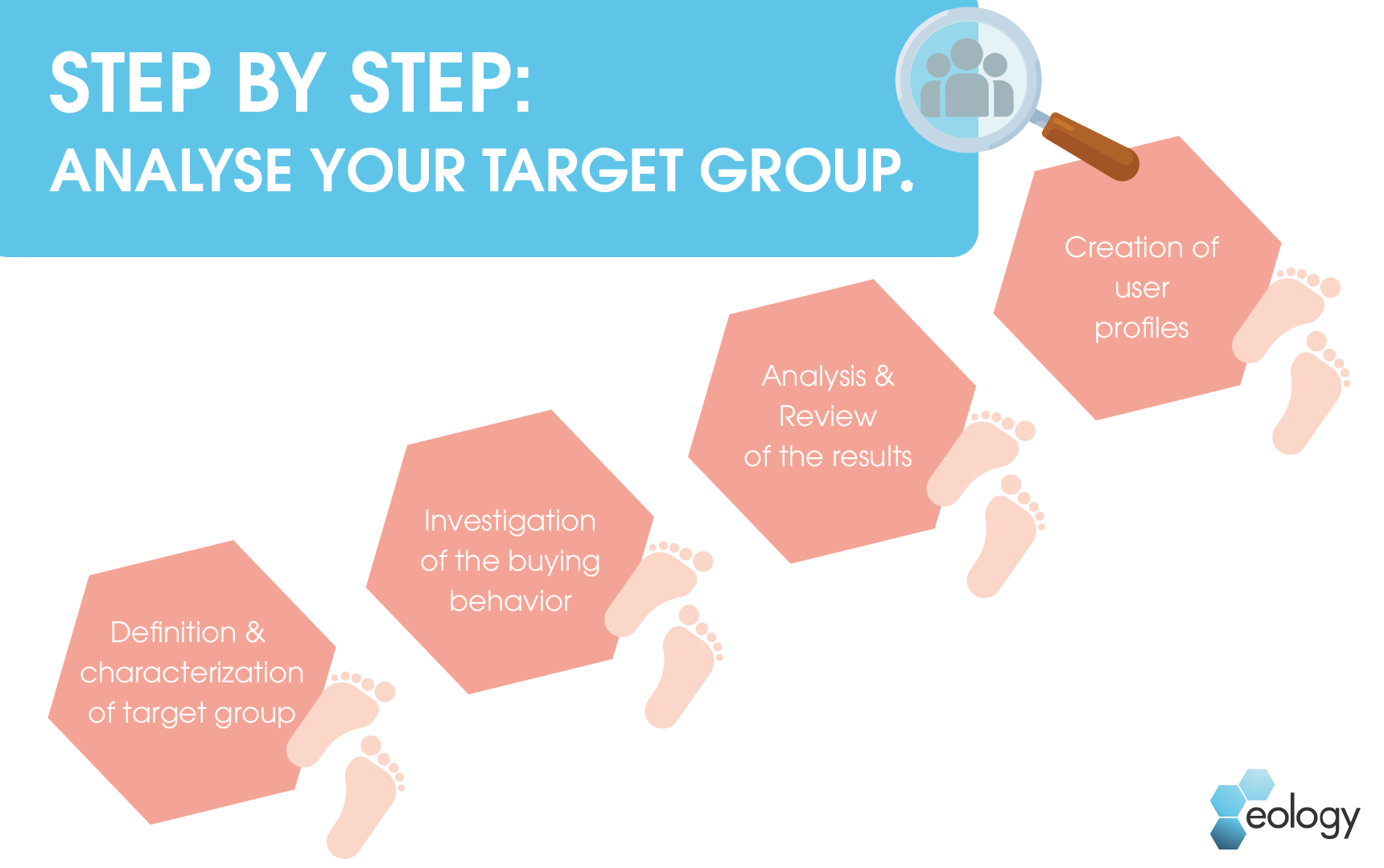 The picture shows the four steps of a target group analysis. These must be analyzed in order to draw accurate conclusions about one's own target group. The first step is therefore to define and characterize the target group. The next step is to examine the buying behavior, after which these results must be analyzed and checked again in detail. In the last step, user profiles are created and the target group analysis is finished.