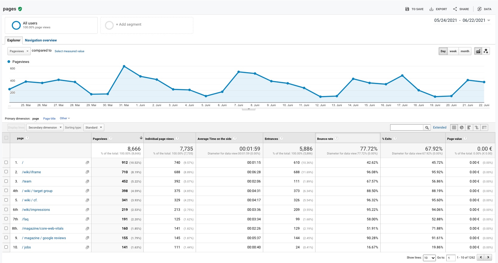 On the picture you can see the page report of Google Analytics. It not only shows you page views over time, but also gives you insights into the top pages of your website.