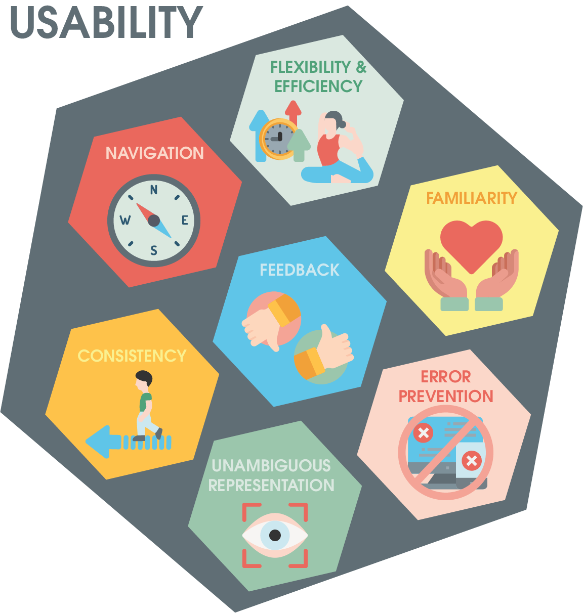The components of usability