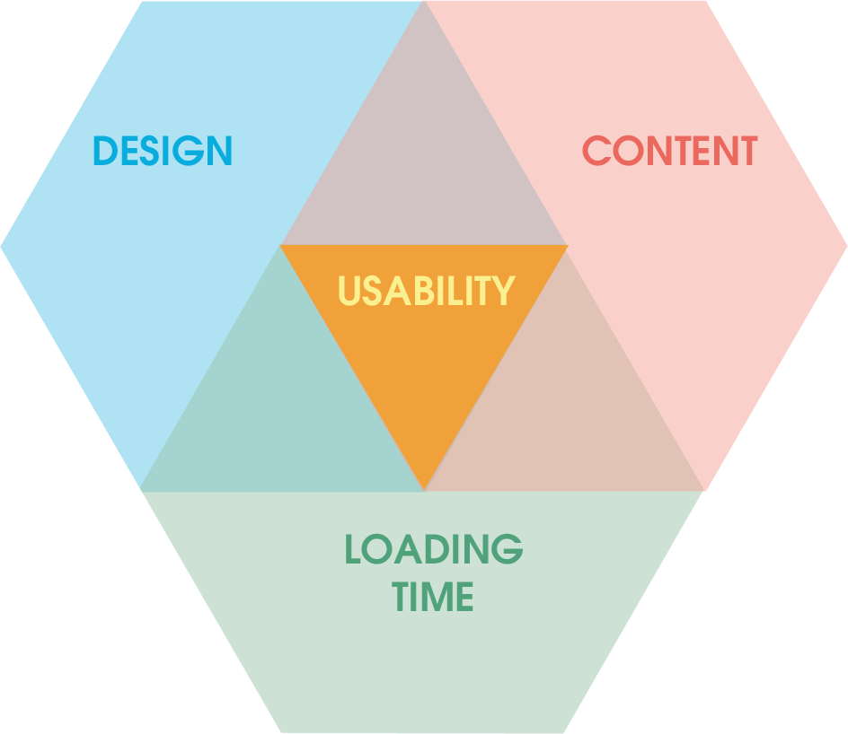3 Elements of usability