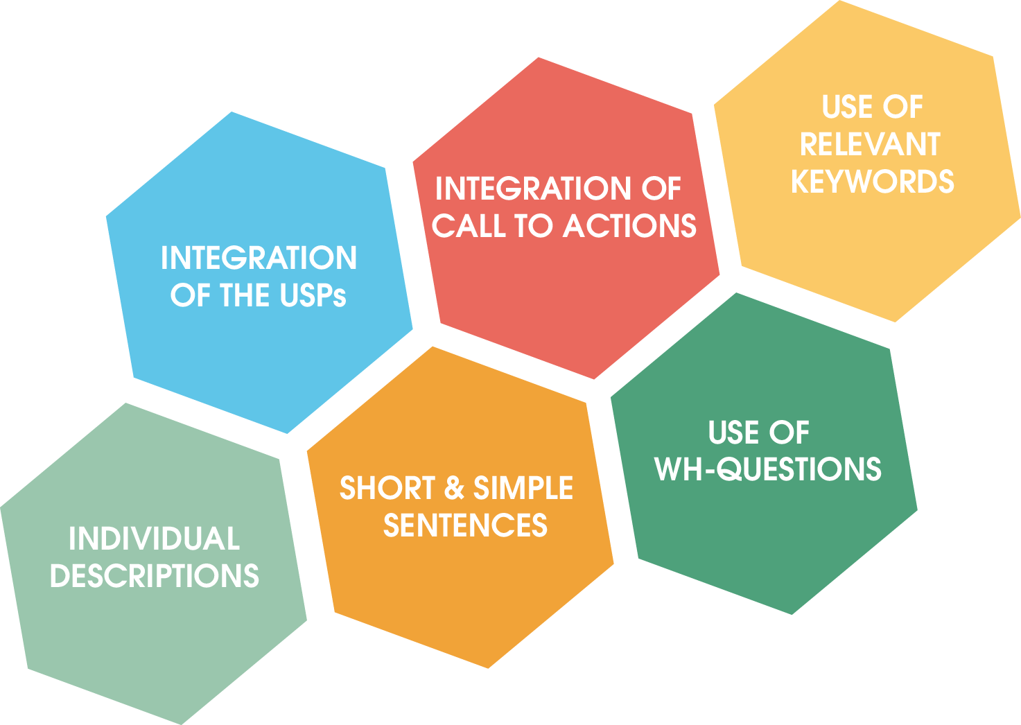 At a glance: The requirements when creating the Description: - Integration of USPs - Individual descriptions - Integration of call to actions - Short, simple sentences - Use of relevant keywords - Use of WH-questions