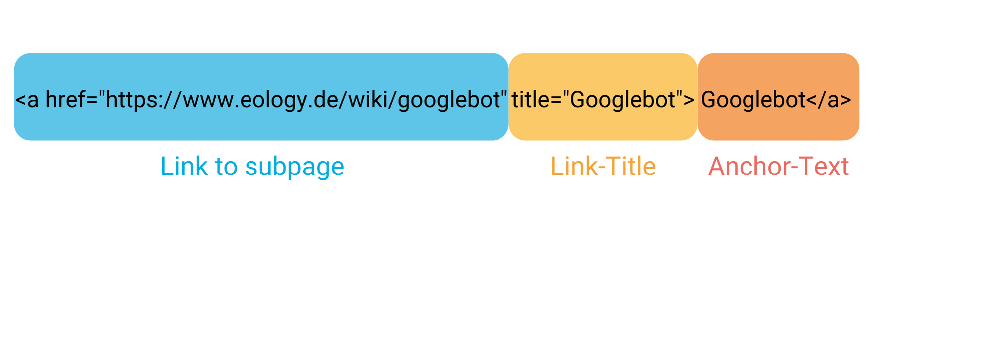 Representation of the individual components of an internal link with link to the subpage, link title and anchor text.