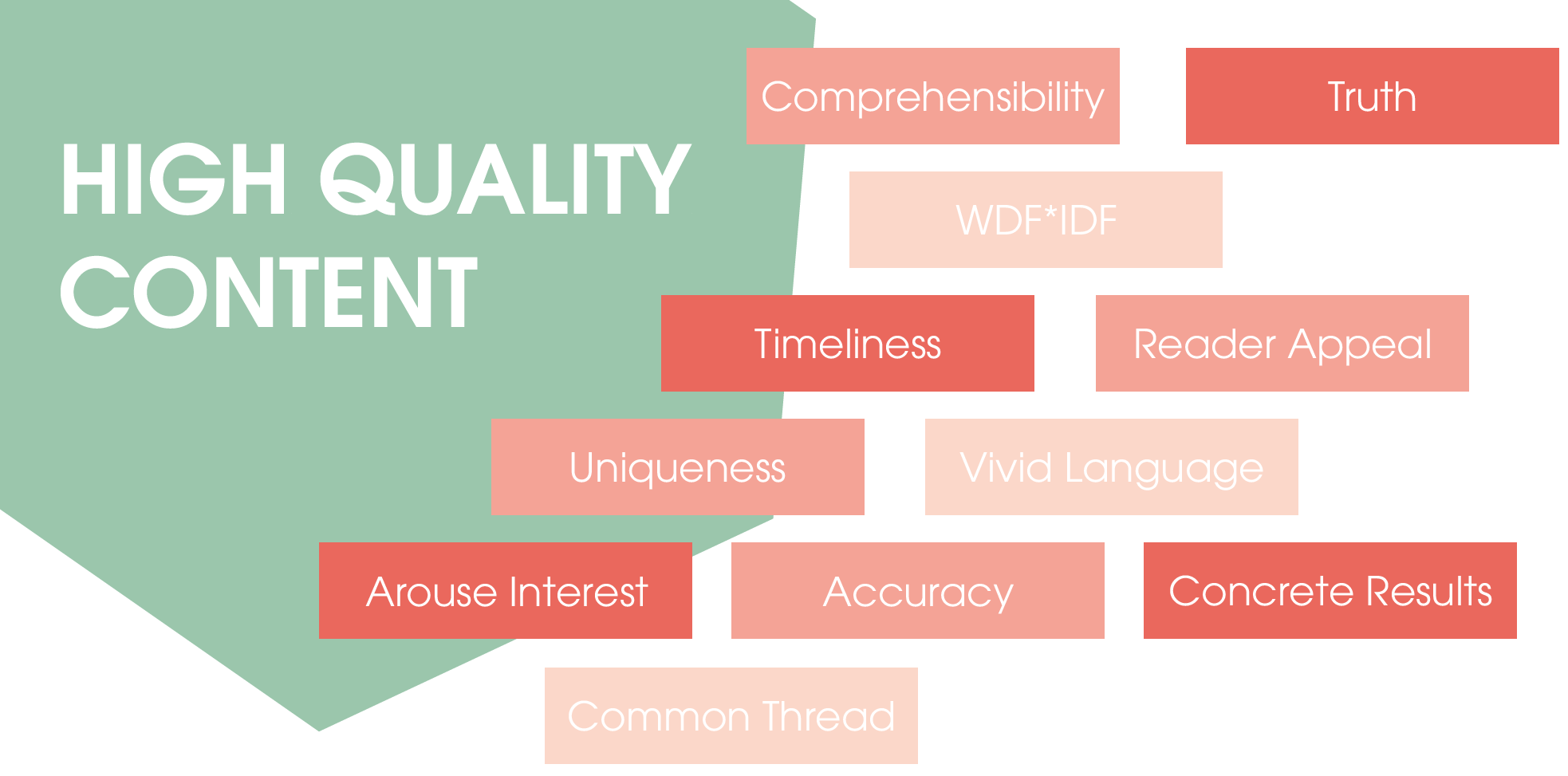 The image shows a graphic that represents the basic building blocks of a high-quality text. These are the following: - Understandability - WDF*IDF - Truth - Timeliness - Reader appeal - Uniqueness - Arouse interest - Lively language - Flawlessness - Concrete results - Red thread