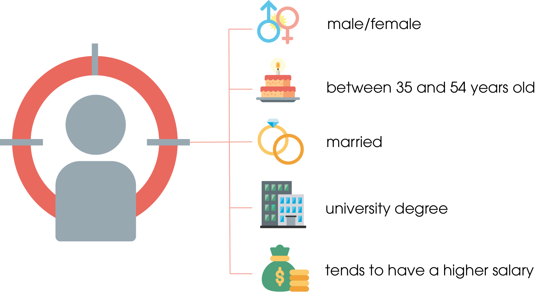 Schematic representation of the average Microsoft search engine user. This person meets the following criteria: - male or female - between 35 and 54 years old - married - with a university degree - tends to have a higher salary