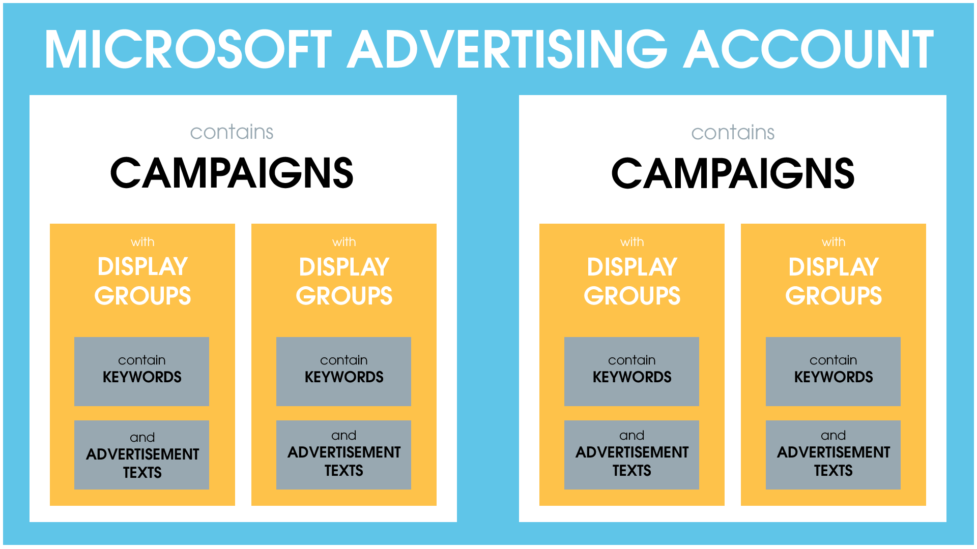 Structure of the Microsoft Advertising account: The account contains campaigns, which are the overarching level for all ad groups. The ad groups in turn contain important keywords and the appropriate ad texts.