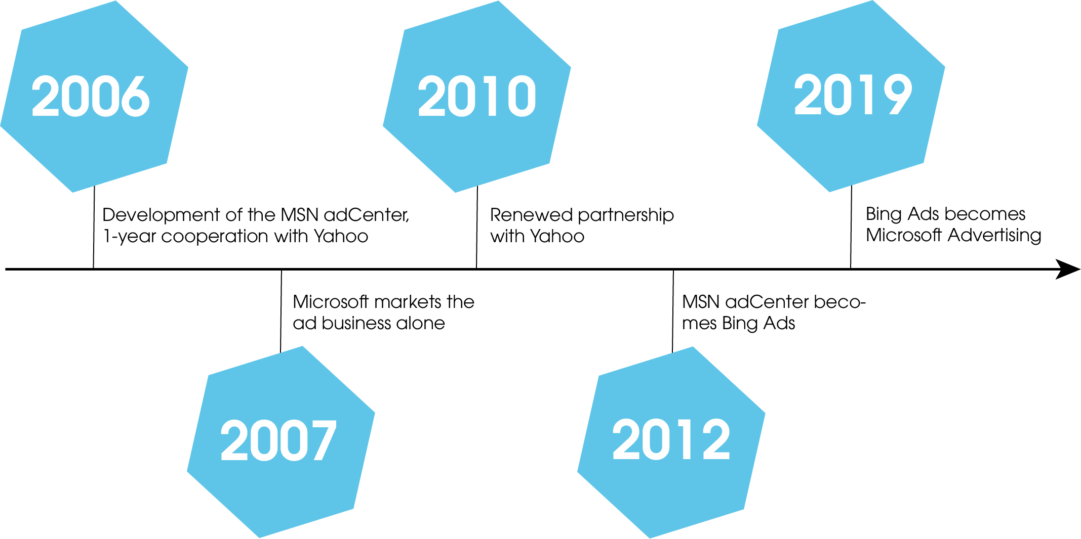 Timeline of the history of the Microsoft advertising network: - In 2006, Microsoft started developing the MSN adCenter and agreed with Yahoo to cooperate for one year - 2007 the cooperation ends and Microsoft markets the ad business alone - 2010 saw a renewed partnership with Yahoo - 2012 MSN adCenter is renamed to Bing Ads - 2019 Bing Ads is renamed to Microsoft Advertising