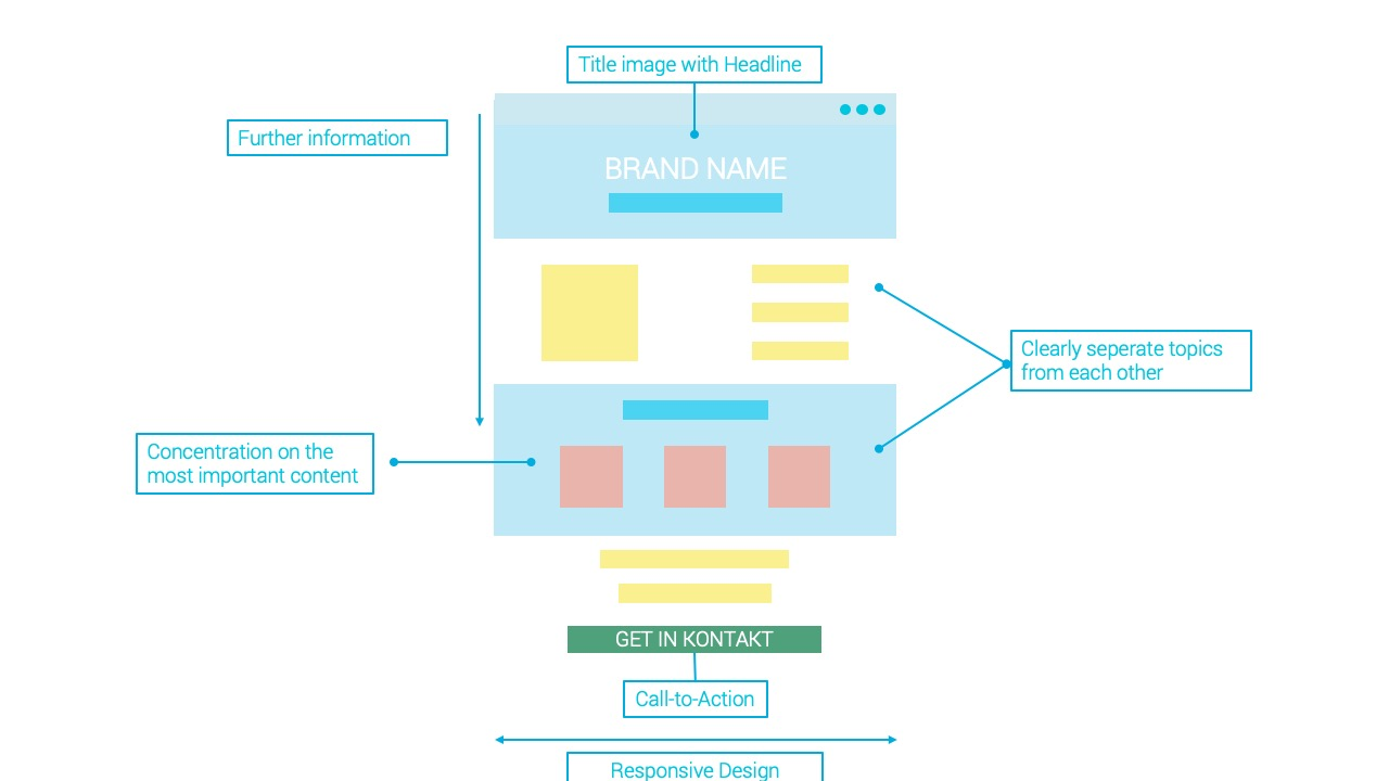 The image shows a schematic representation of a OnePager. This includes the title image, the thematic areas, which can be visually separated from each other, and the conclusion including the call-to-action. At best, the OnePager is displayed in Responsive Design.