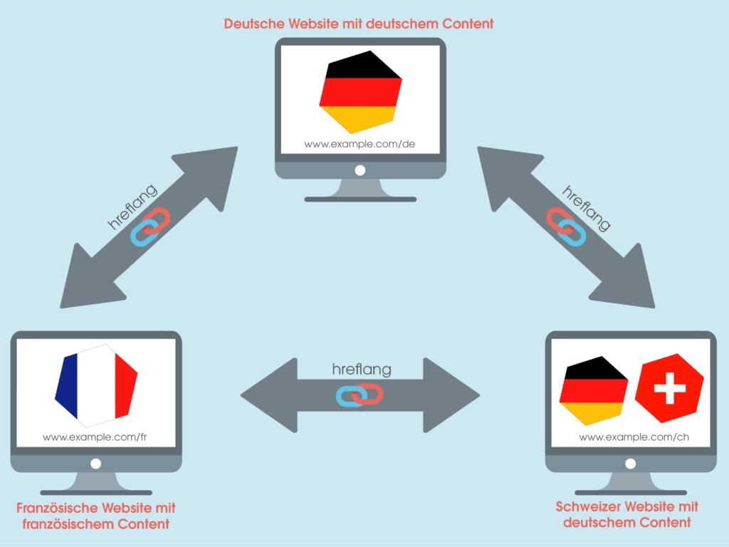 Das Bild zeigt die Wechselwirkung zwischen einer deutschen, einer schweizerischen und einer französischen Website, welche über das hreflang-Attribut miteinander verknüpft sind.