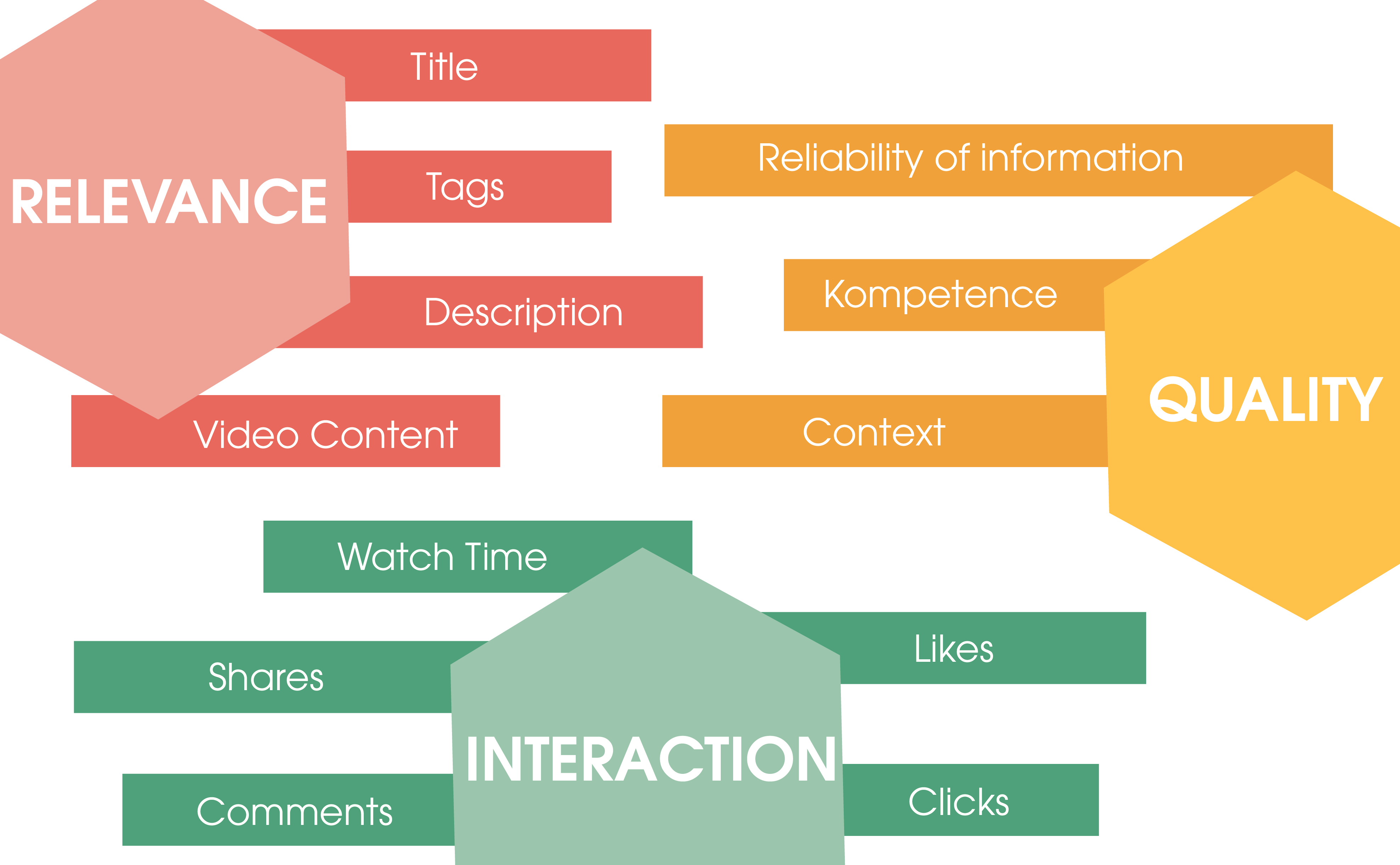 Shown are the three major factors that influence the YouTube algorithm: 1. relevance (shown in red) 2. interaction (shown in green)  3. quality (shown in orange)  For each of the individual factors, various sub-factors are listed that have an influence.