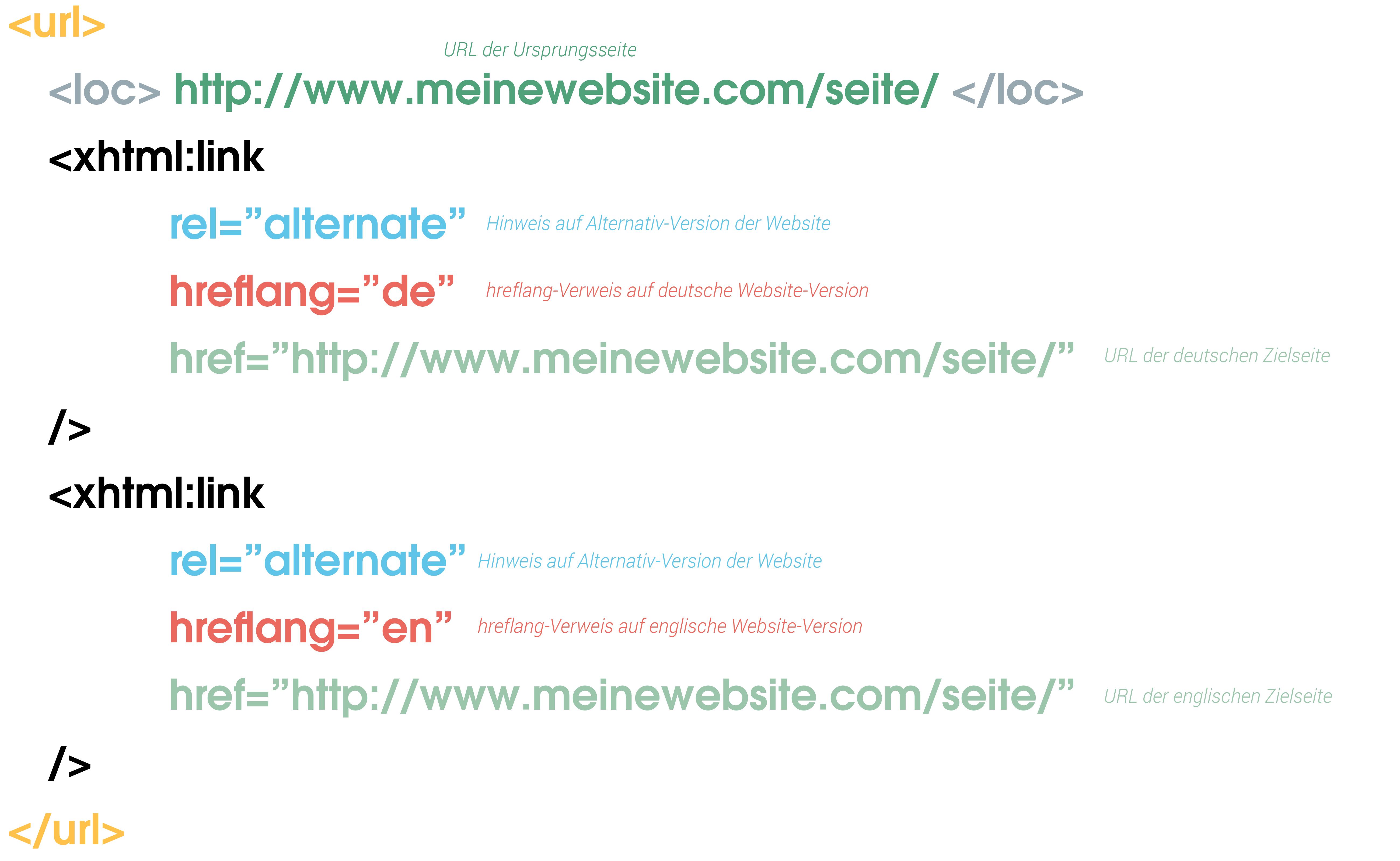 Das Bild zeigt den Ausschnitt einer XML-Sitemap, welche hreflang-Informationen beinhaltet.